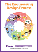 Two Posters - KIBO and Engineering Design Process